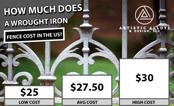 Wrough Iron Fence Cost